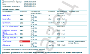Общий анализ крови в Инвитро